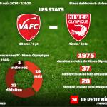 Valenciennes FC - Nîmes Olympique